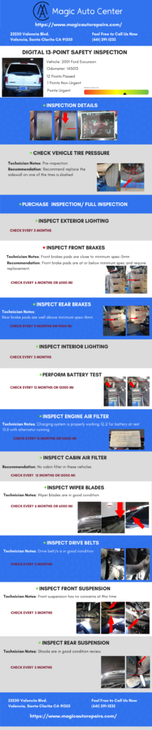 13-point digital safety inspection